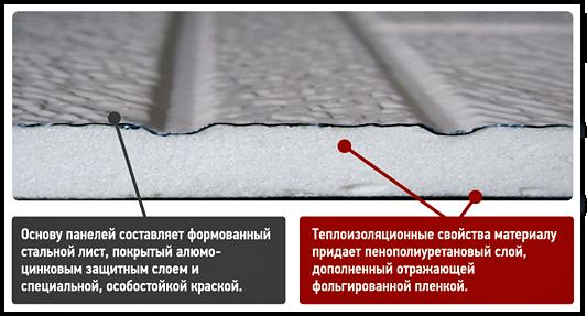 Строение фасадных пенелей Стенолит